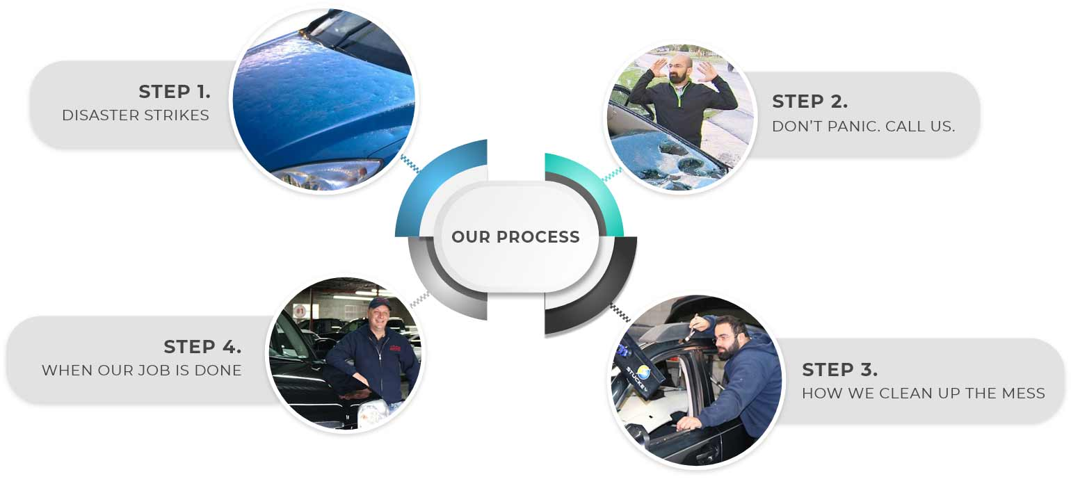 Our Processes In Steps